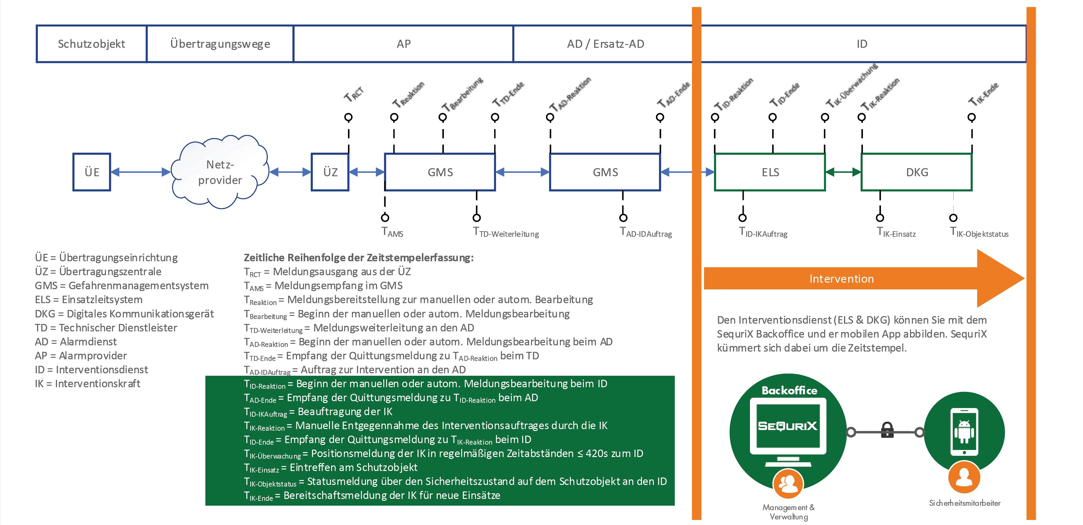 VDS 2172 schema 2021-01